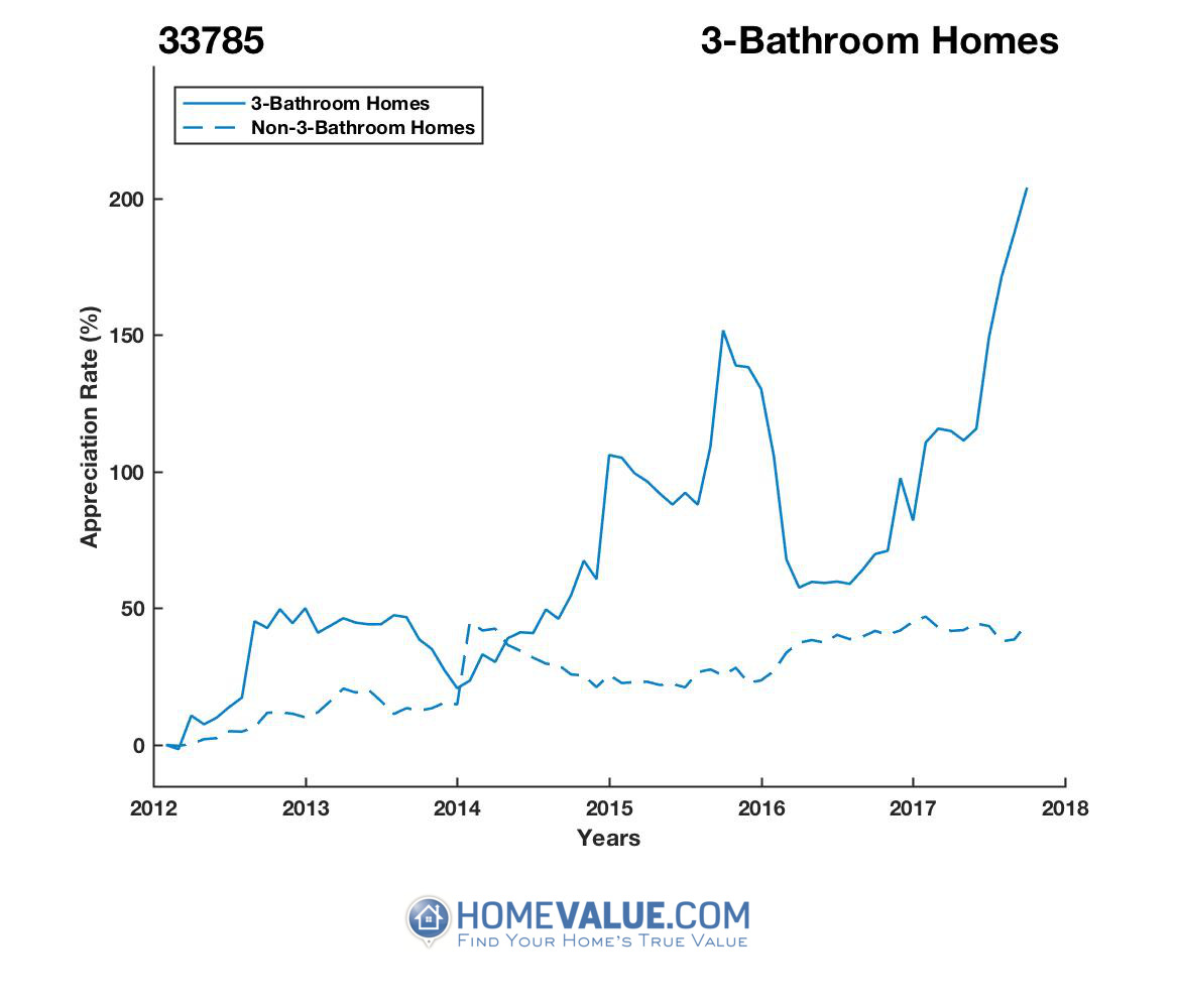3 Bathrooms Homes have appreciated 40% faster since 03/15/2017.