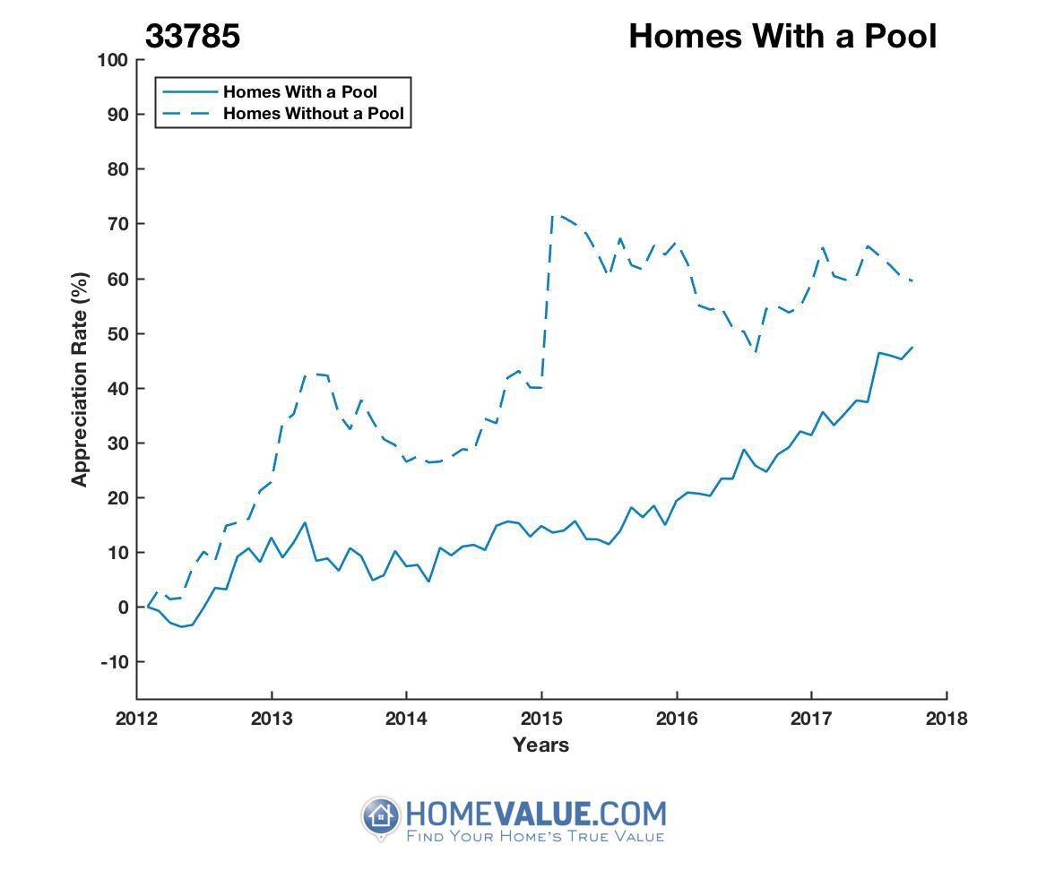1 Homes With A Pool Homes have appreciated 34% faster since 03/15/2015.