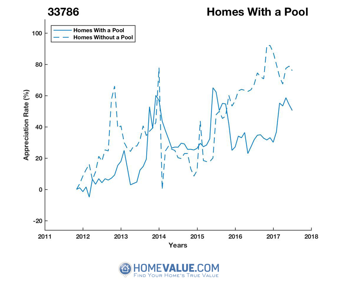 1 Homes With A Pool Homes have appreciated 47% faster since 09/15/2012.