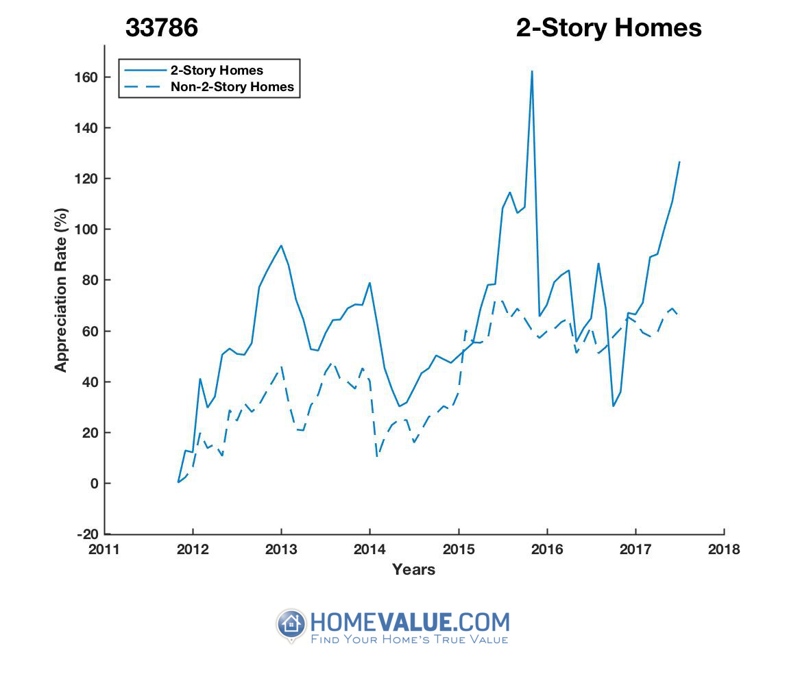 2 Stories Homes have appreciated 67% faster since 09/15/2016.