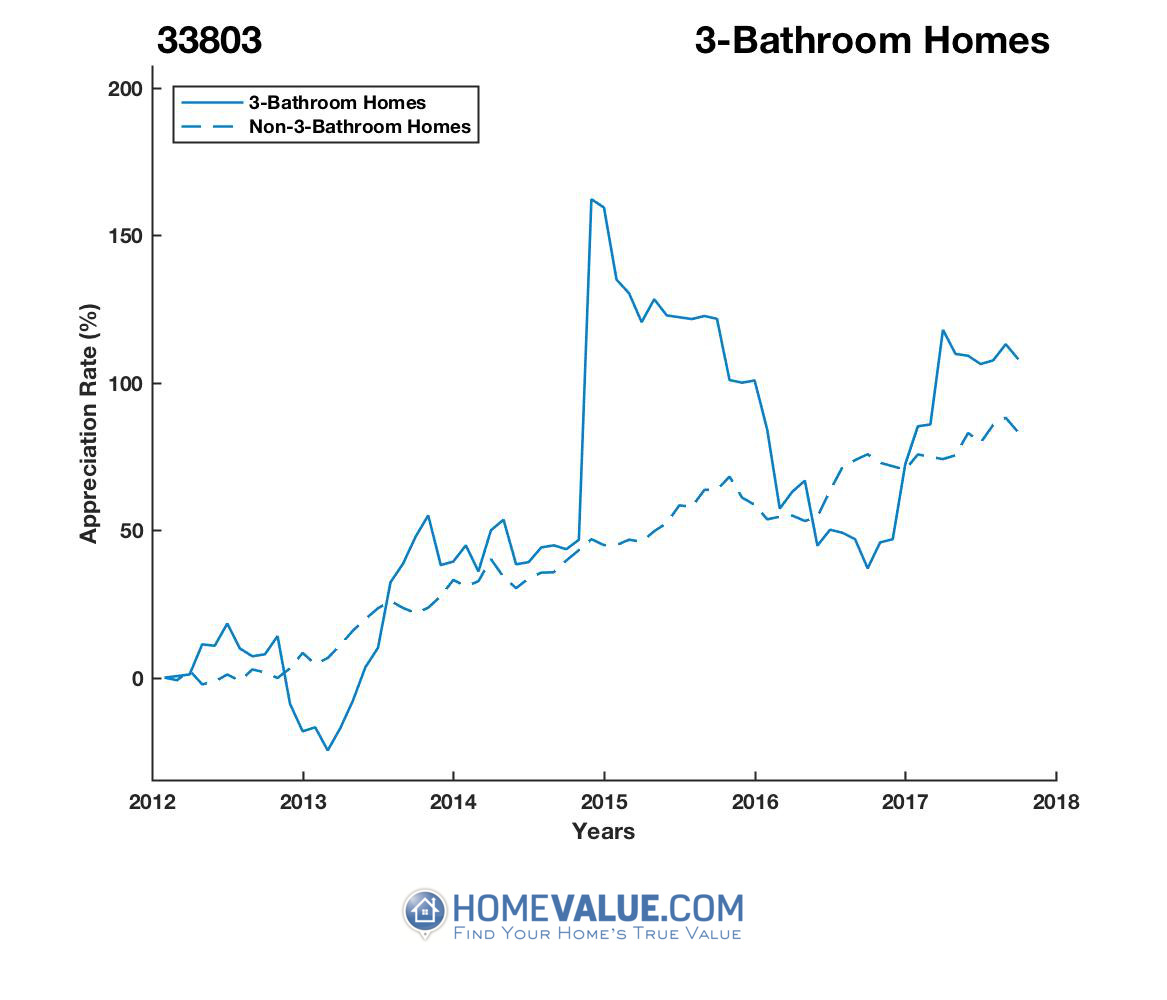 3 Bathrooms Homes have appreciated 87% faster since 03/15/2013.