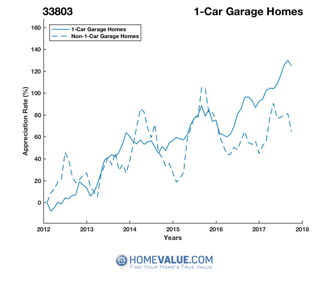 1 Car Garage Homes have appreciated 89% faster since 03/15/2012.