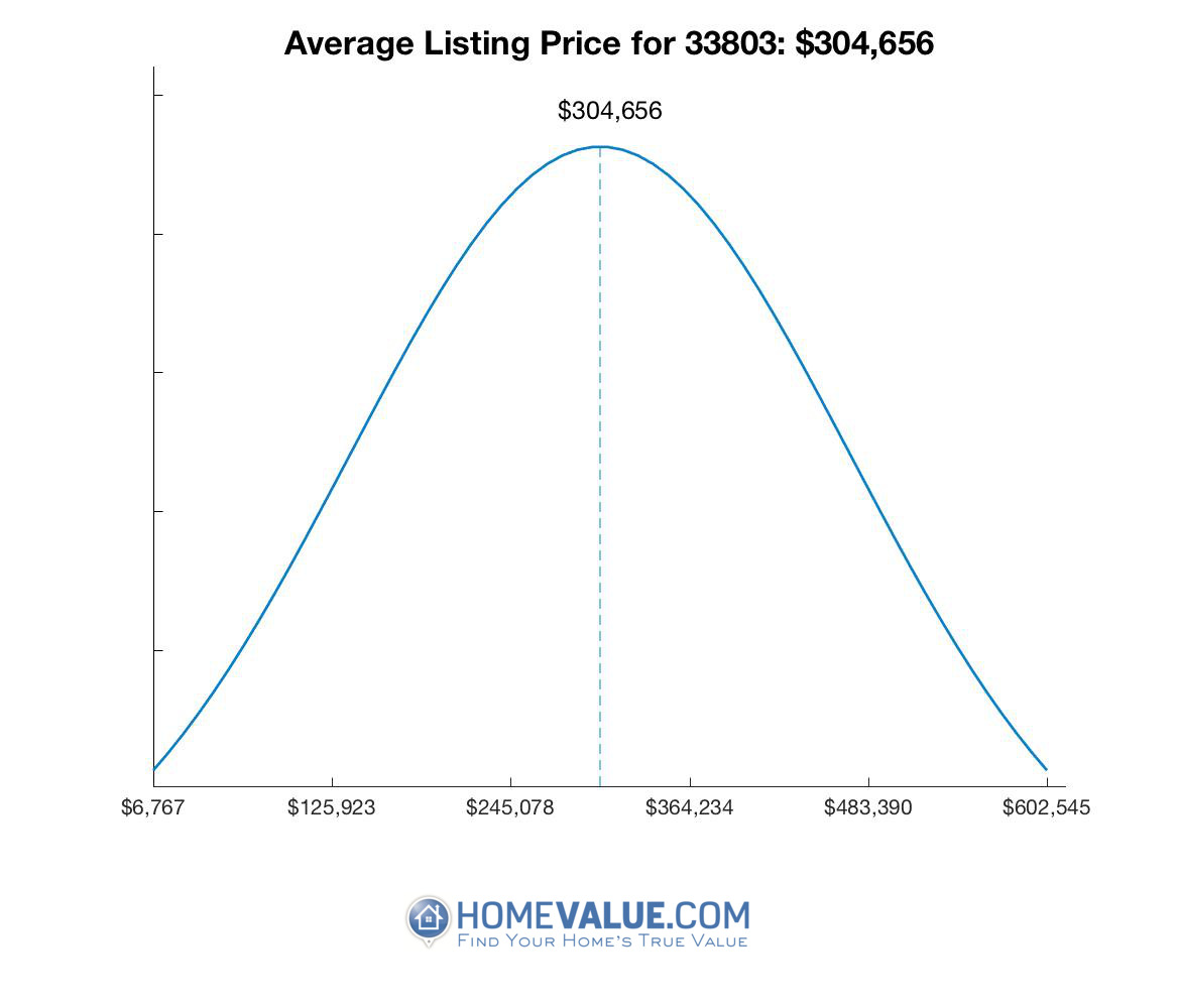Average List Price 33803
