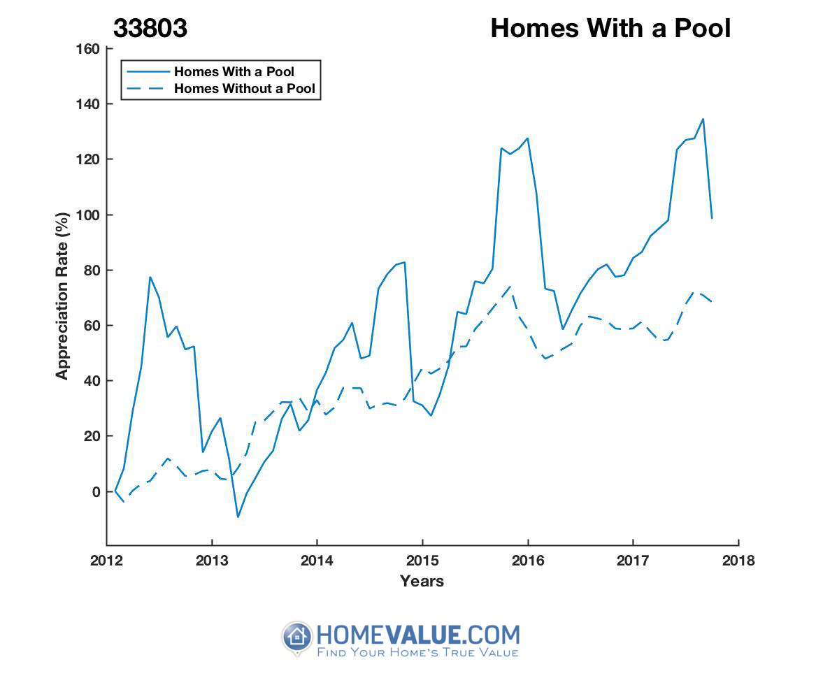 1 Homes With A Pool Homes have appreciated 64% faster since 03/15/2013.