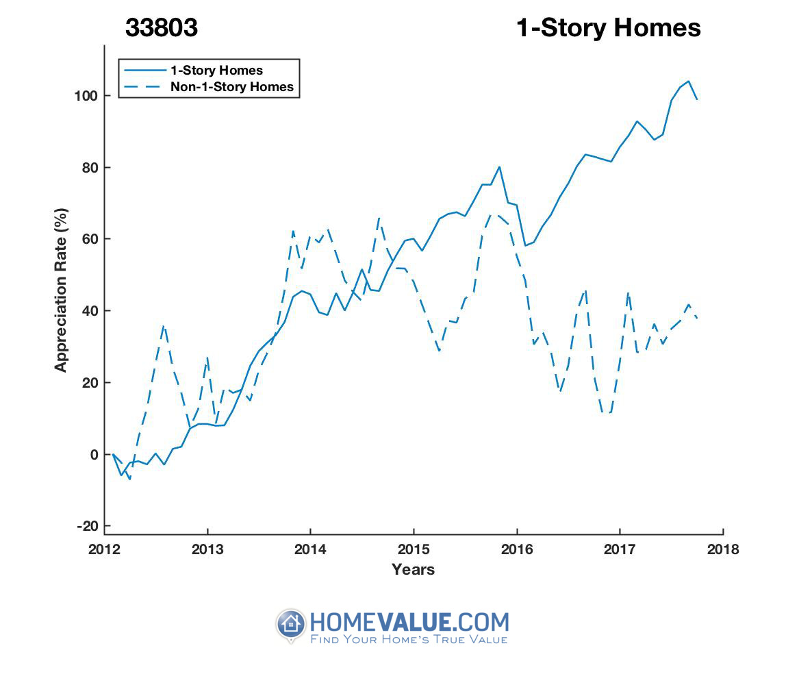 1 Story Homes have appreciated 77% faster since 09/15/2012.