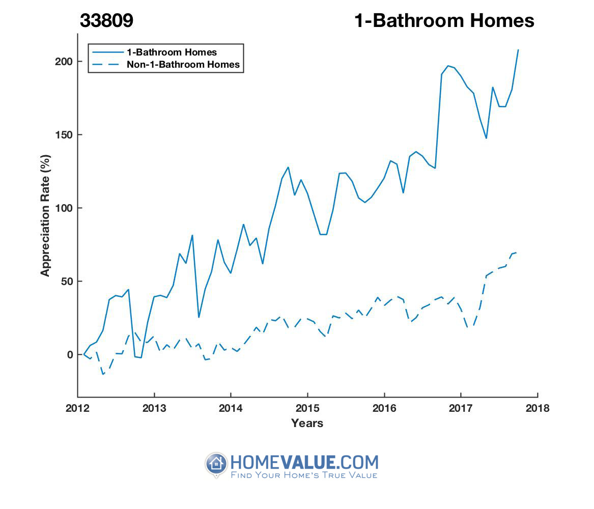 1 Bathroom Homes have appreciated 2.6x faster since 09/15/2012.