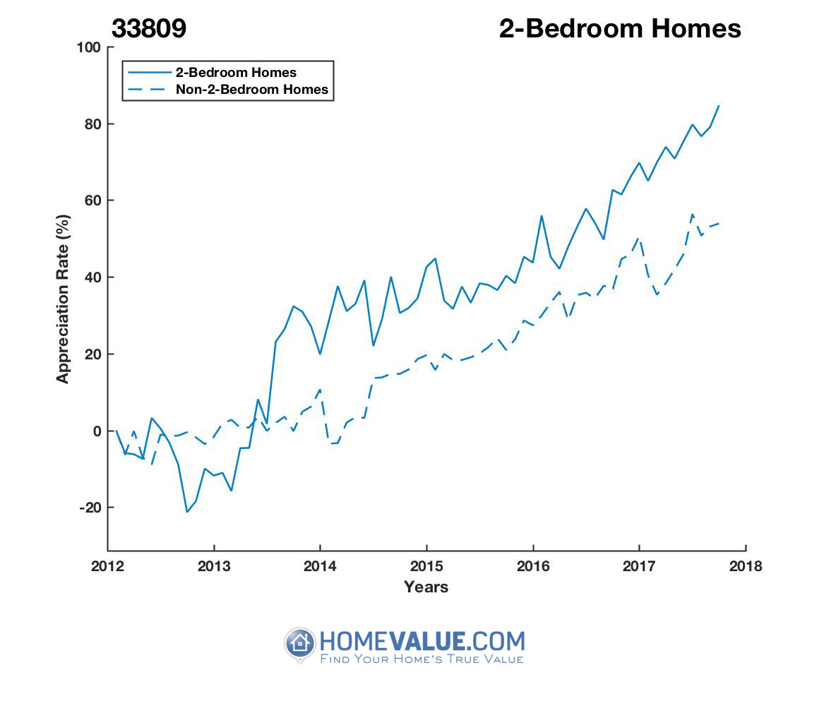 2 Bedrooms Homes have appreciated 80% faster since 09/15/2012.