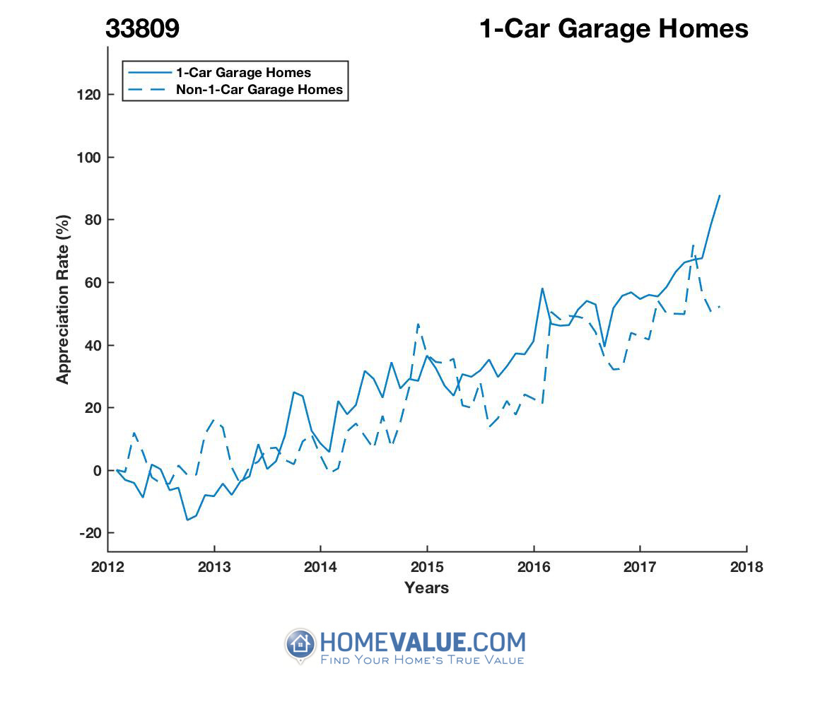 1 Car Garage Homes have appreciated 69% faster since 09/15/2012.