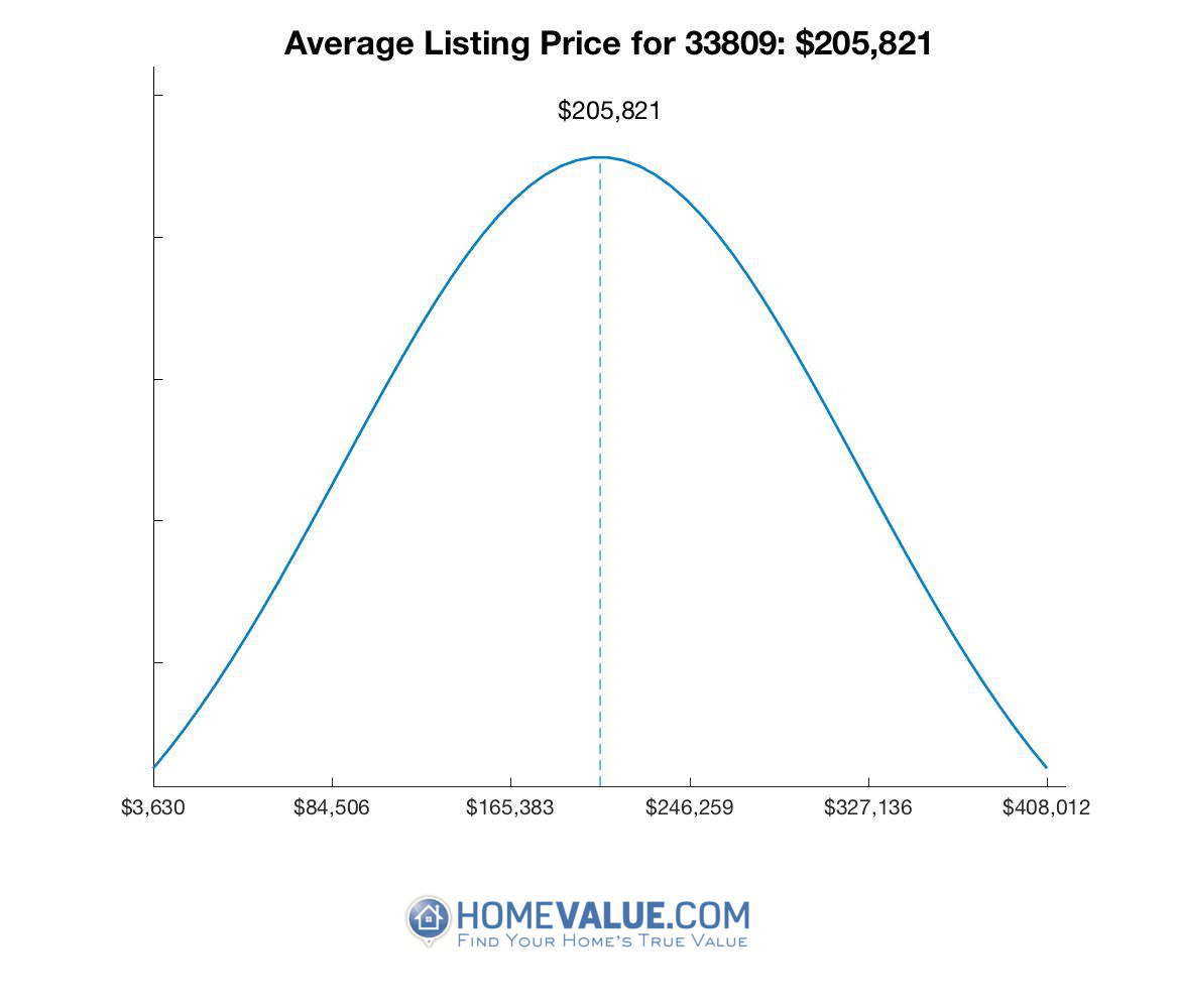 Average List Price 33809