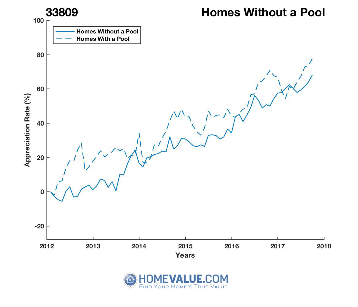 Homes Without A Pool Homes have appreciated 28% faster since 09/15/2012.