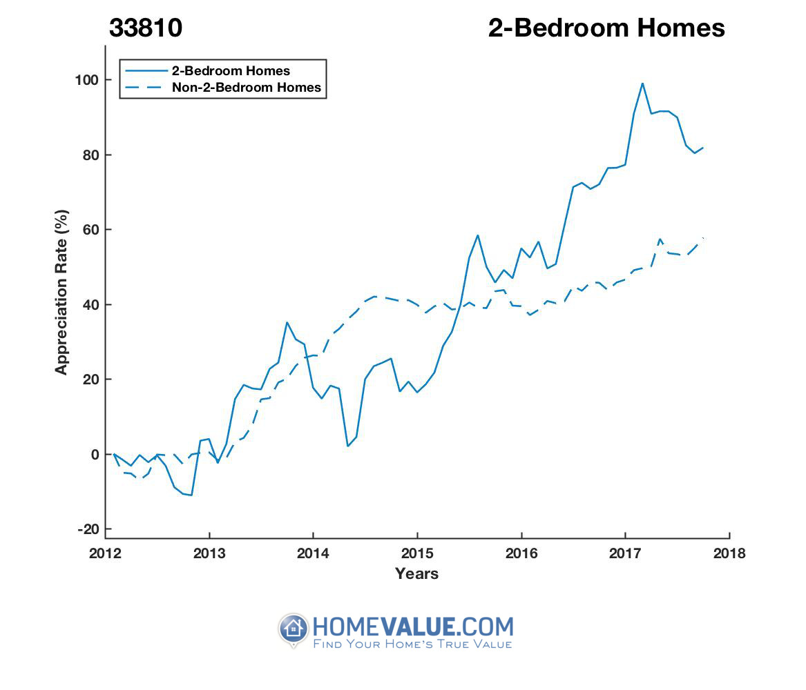 2 Bedrooms Homes have appreciated 41% faster since 09/15/2012.