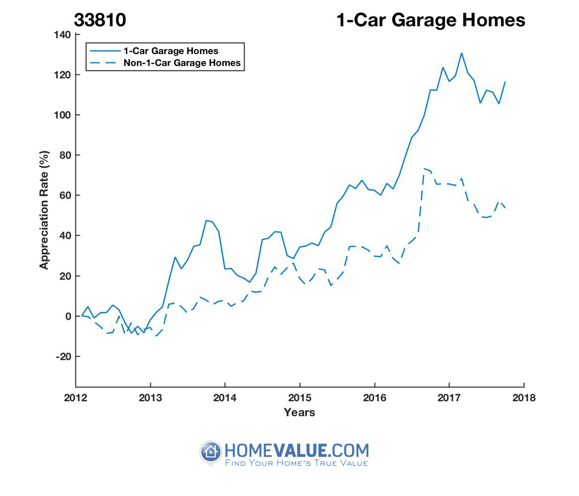 1 Car Garage Homes have appreciated 78% faster since 09/15/2012.