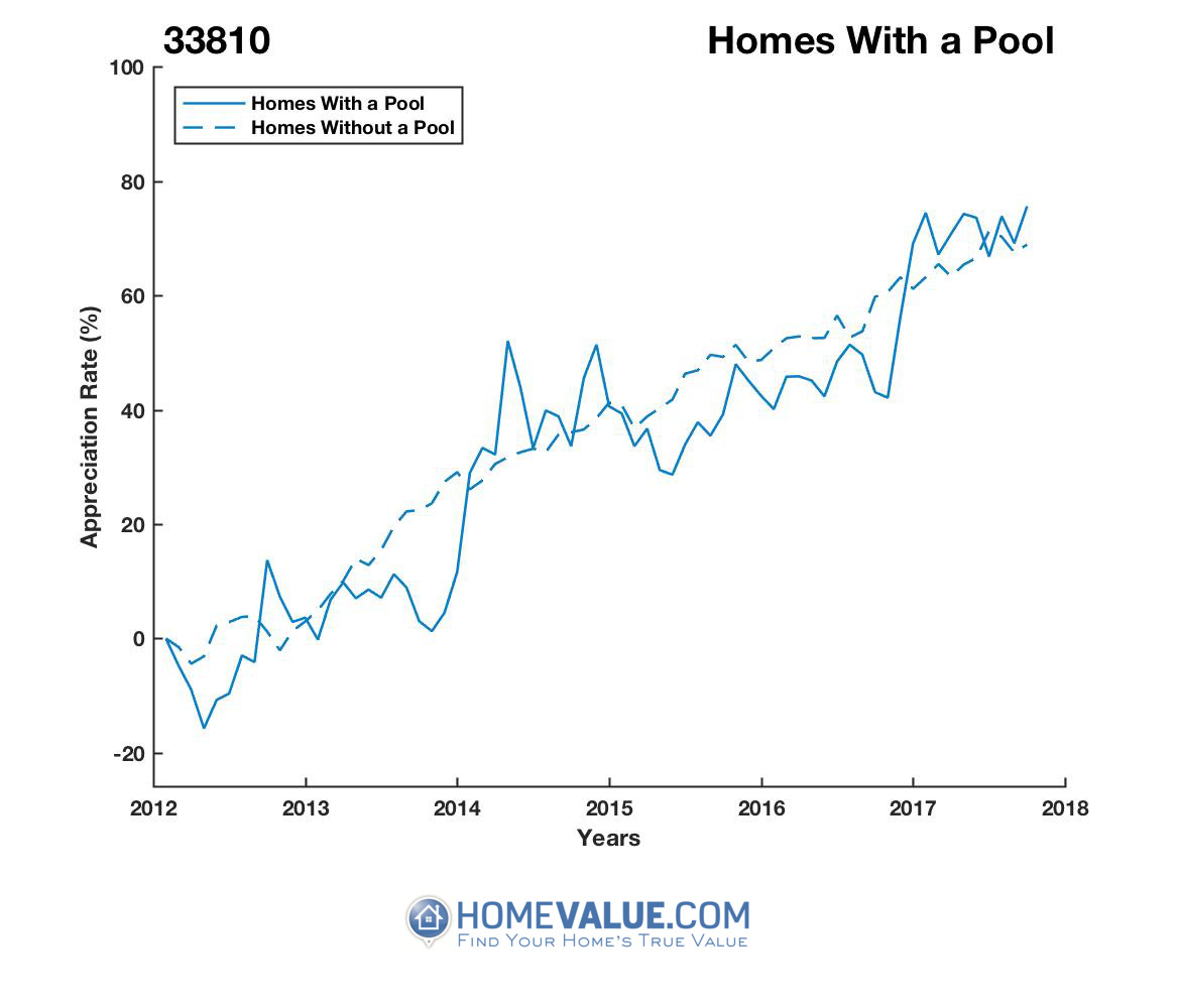1 Homes With A Pool Homes have appreciated 32% faster since 09/15/2013.