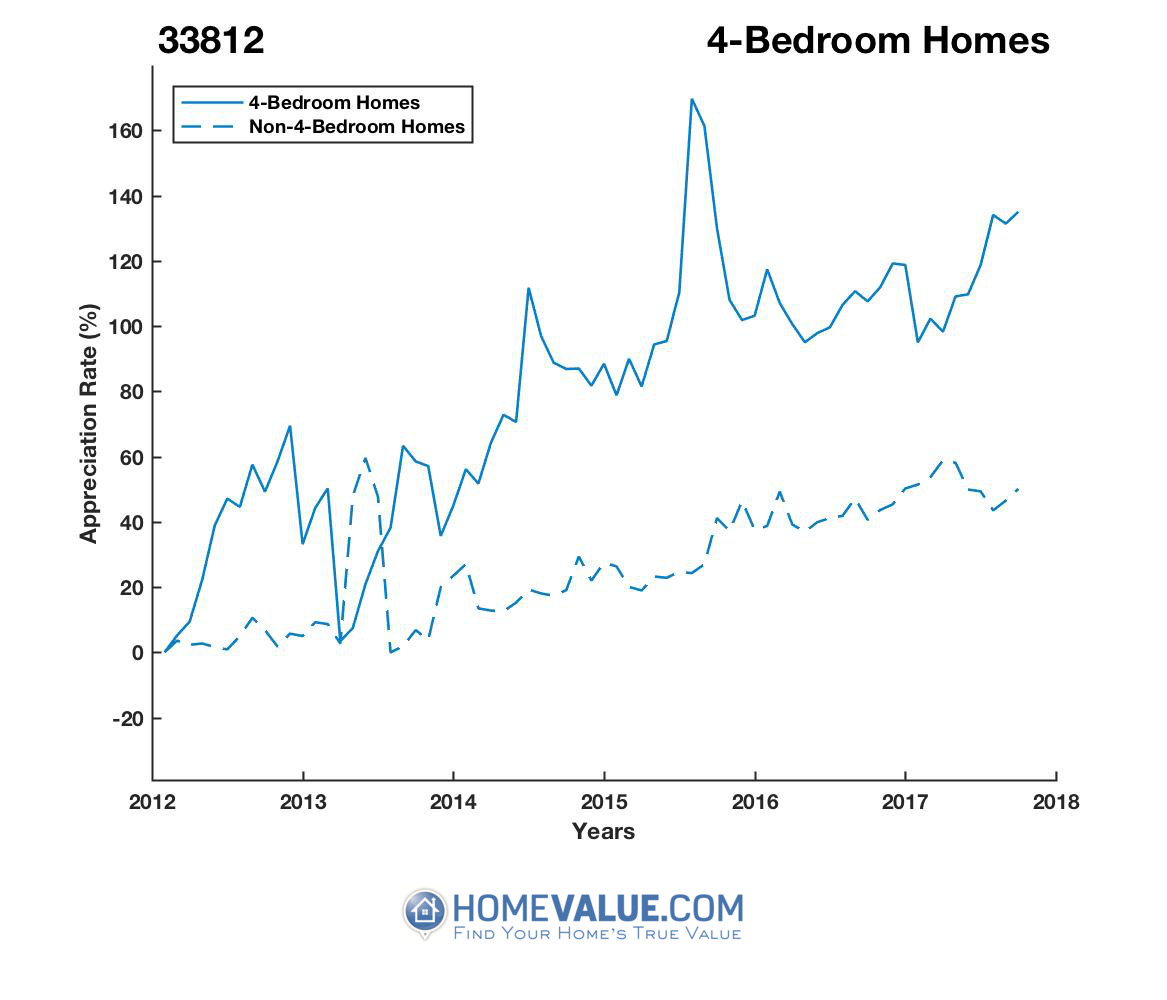 4 Bedrooms Homes have appreciated 81% faster since 03/15/2013.