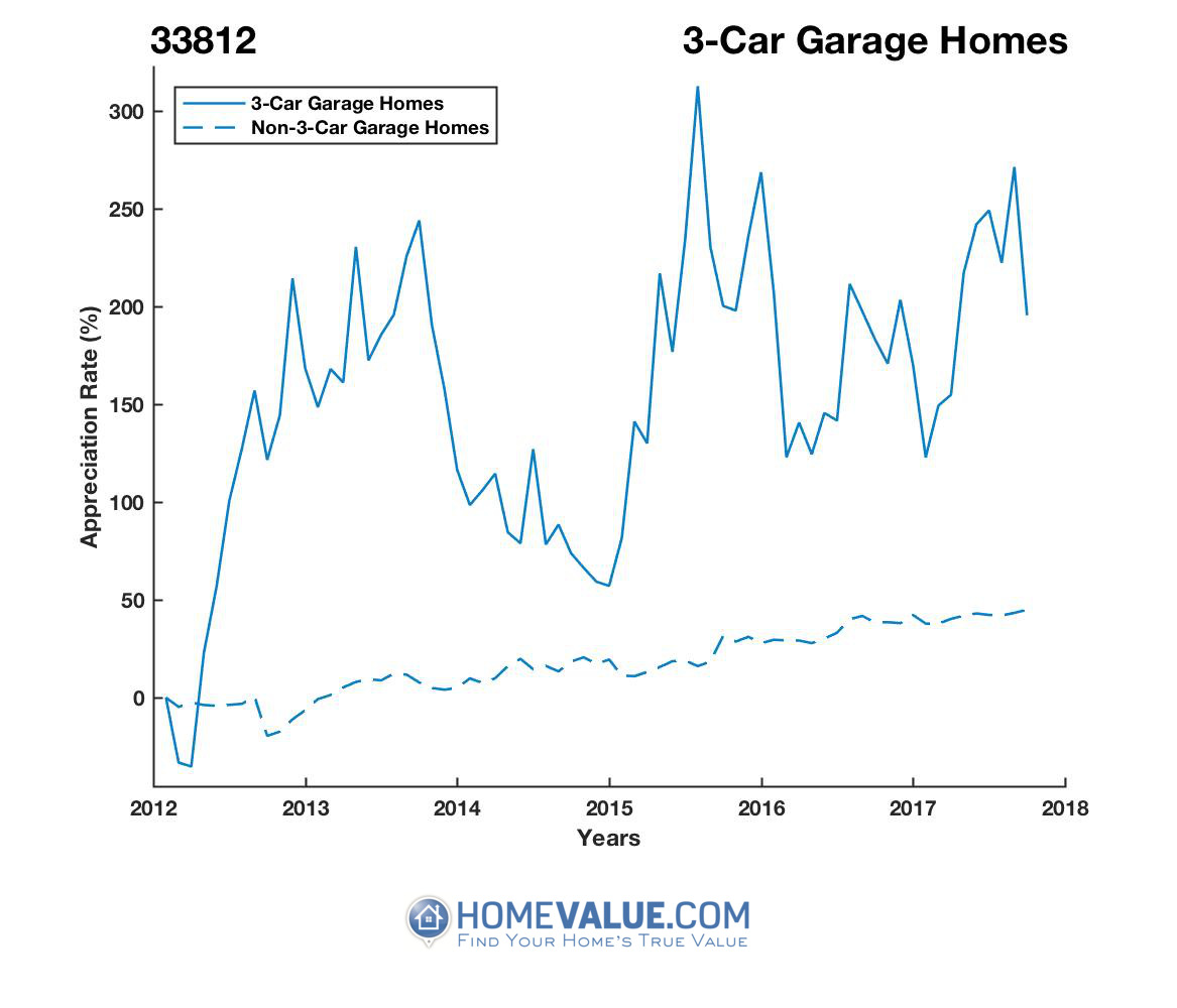 3 Car Garage Homes have appreciated 4.1x faster since 03/15/2012.