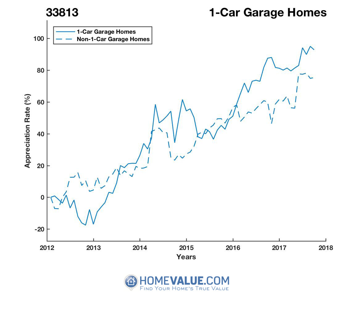 1 Car Garage Homes have appreciated 67% faster since 09/15/2012.