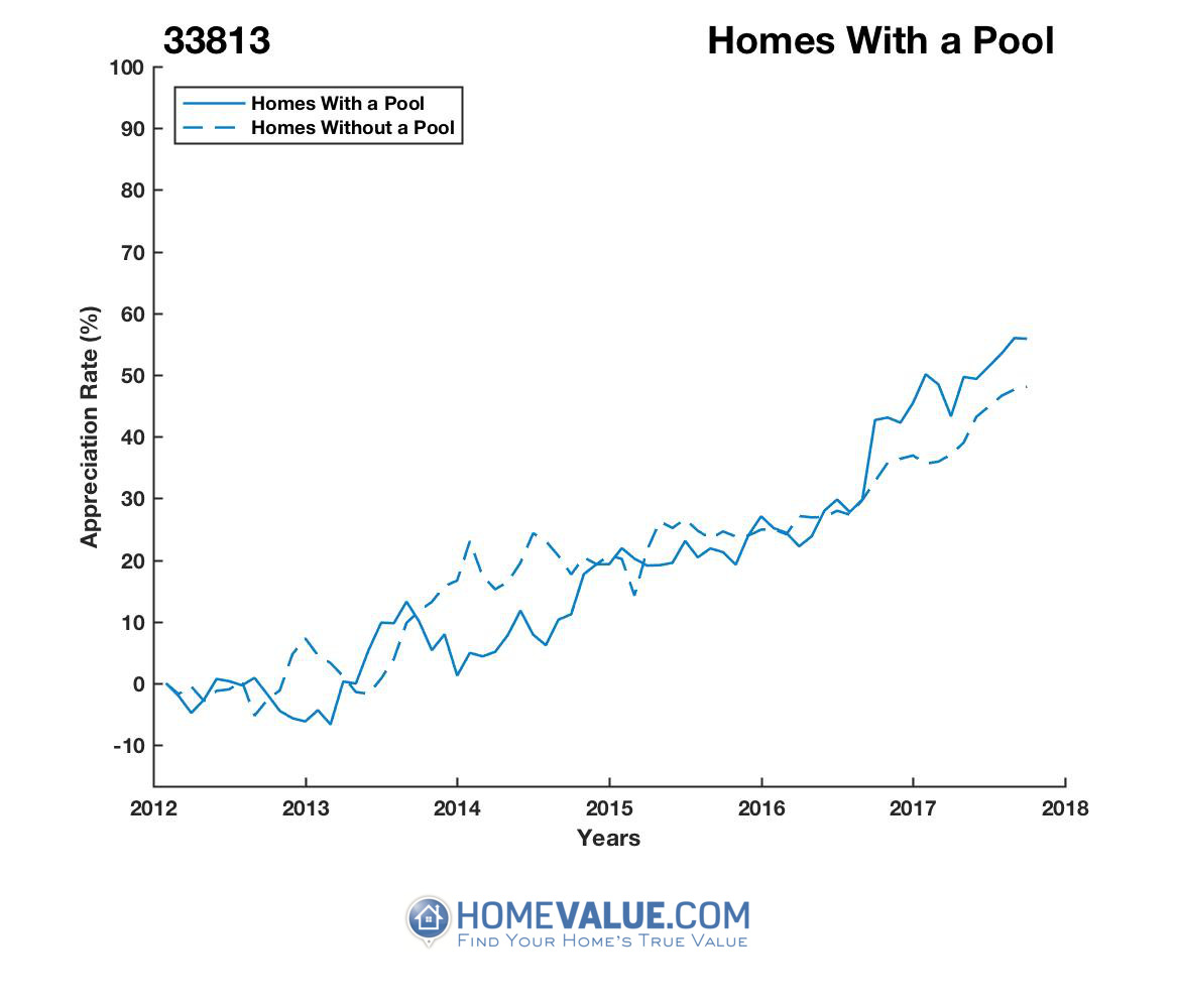 1 Homes With A Pool Homes have appreciated 20% faster since 03/15/2014.