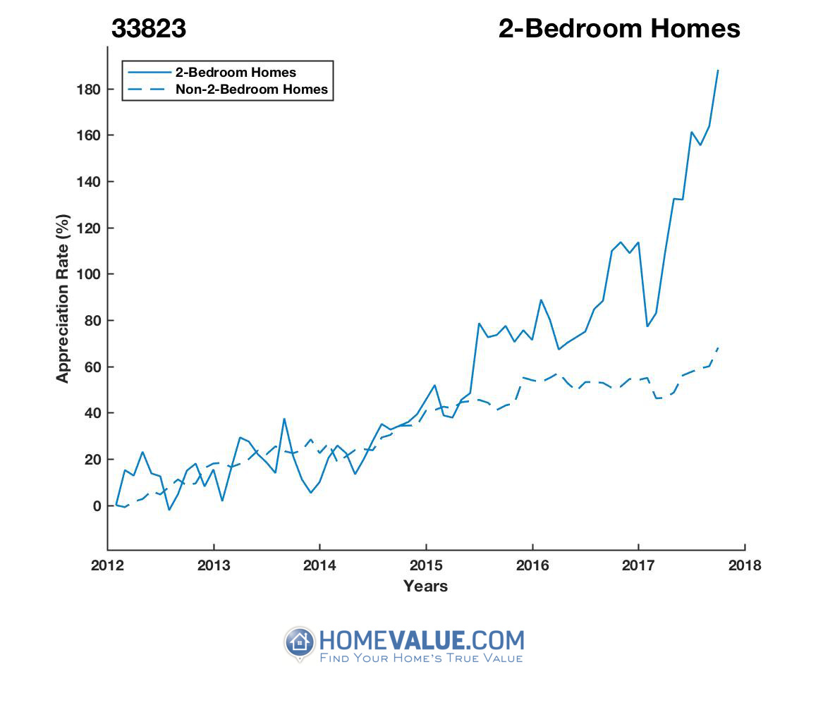 2 Bedrooms Homes have appreciated 2.0x faster since 09/15/2013.