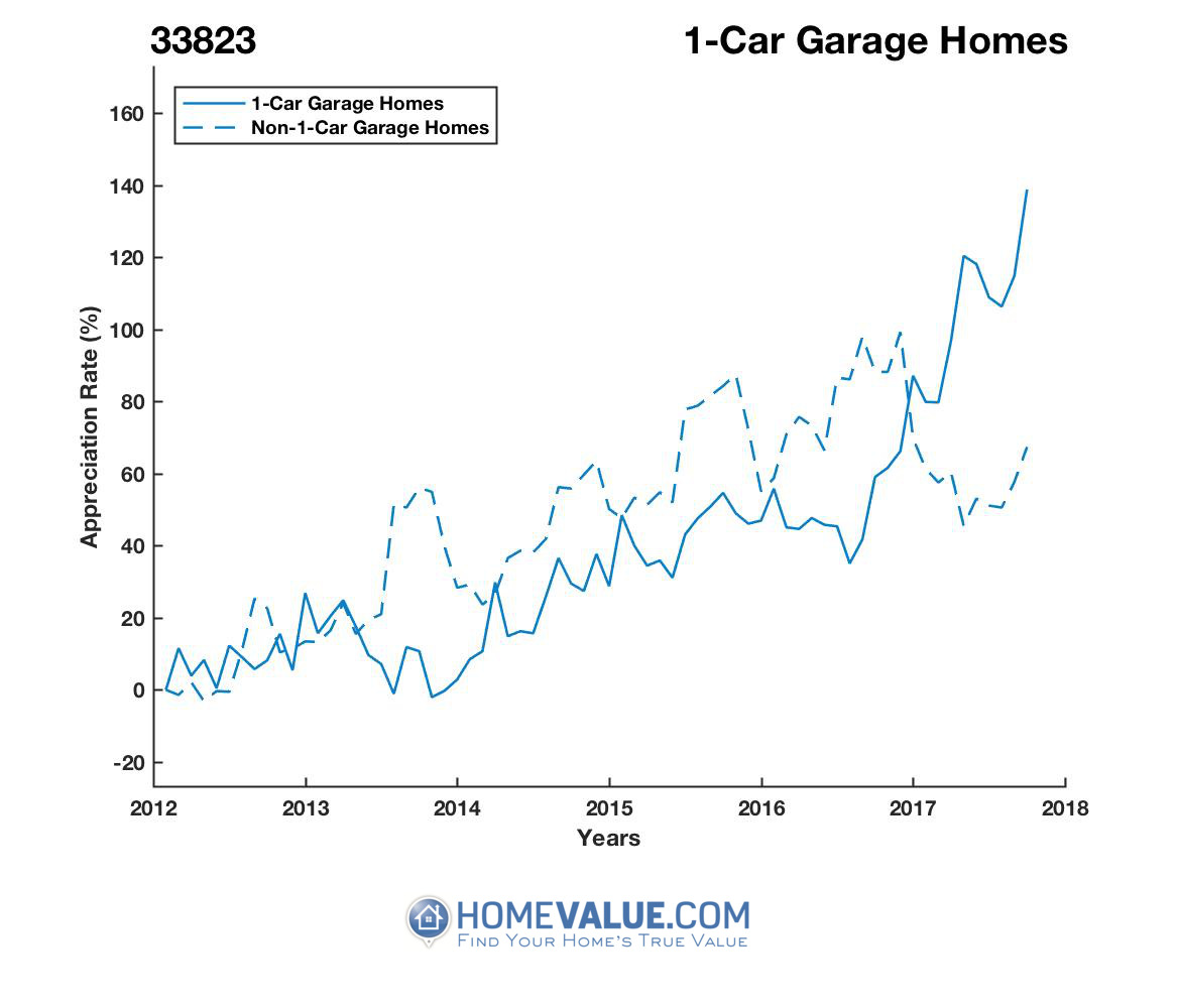 1 Car Garage Homes have appreciated 2.0x faster since 09/15/2013.