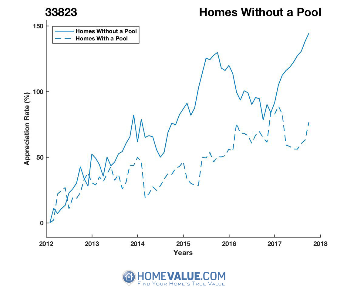 Homes Without A Pool Homes have appreciated 83% faster since 03/15/2012.