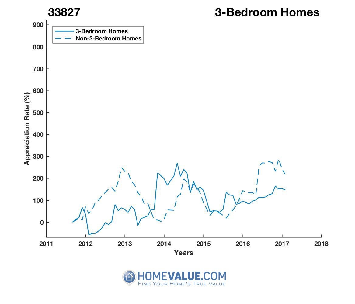 3 Bedrooms Homes have appreciated 6.5x faster since 03/15/2012.