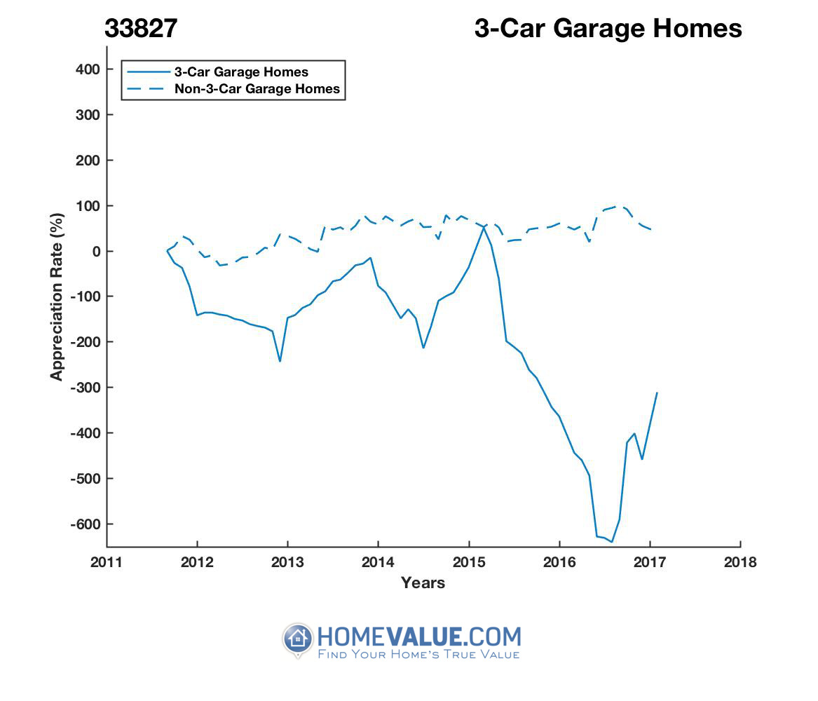 3 Car Garage Homes have appreciated 1104.3x faster since 09/15/2014.