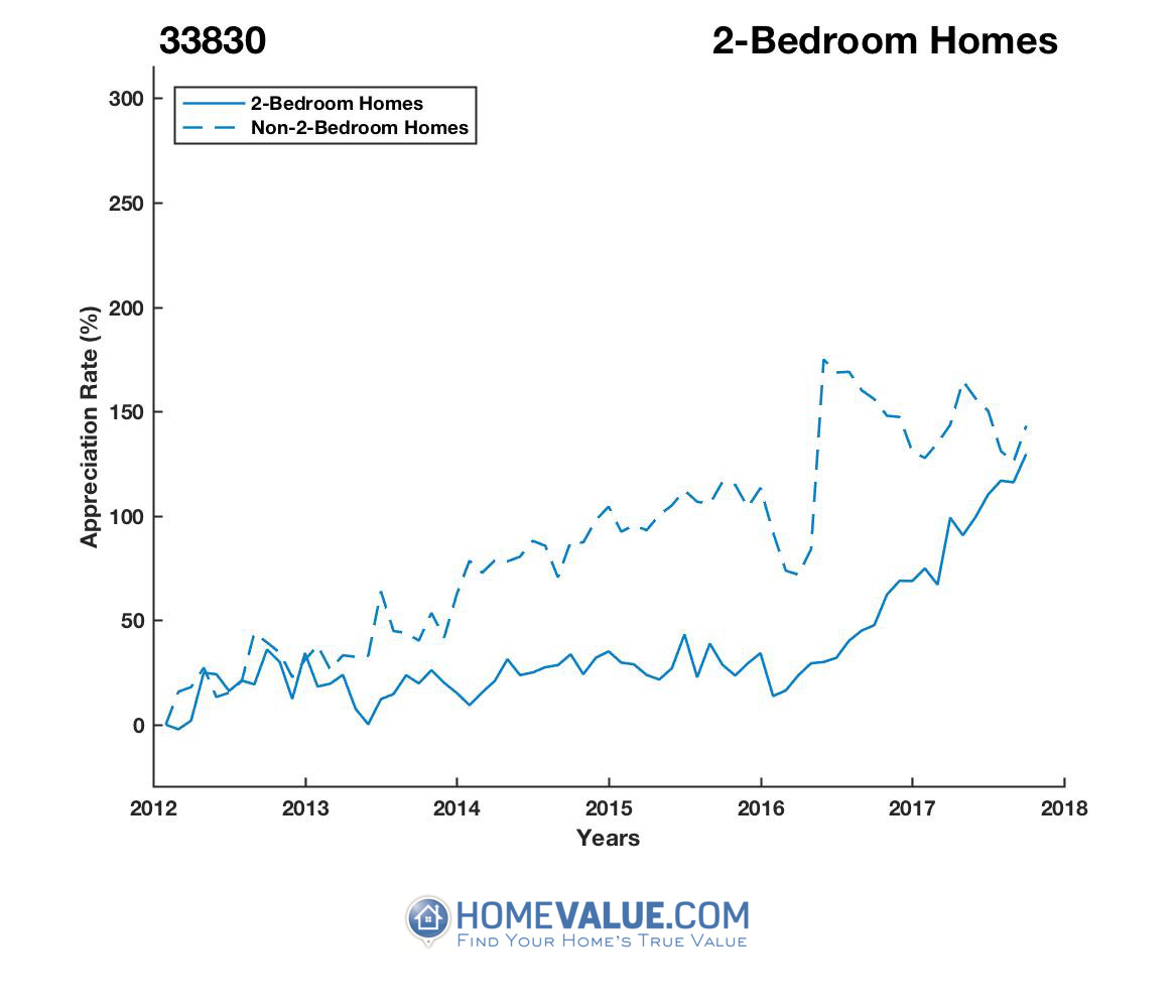2 Bedrooms Homes have appreciated 67% faster since 09/15/2015.