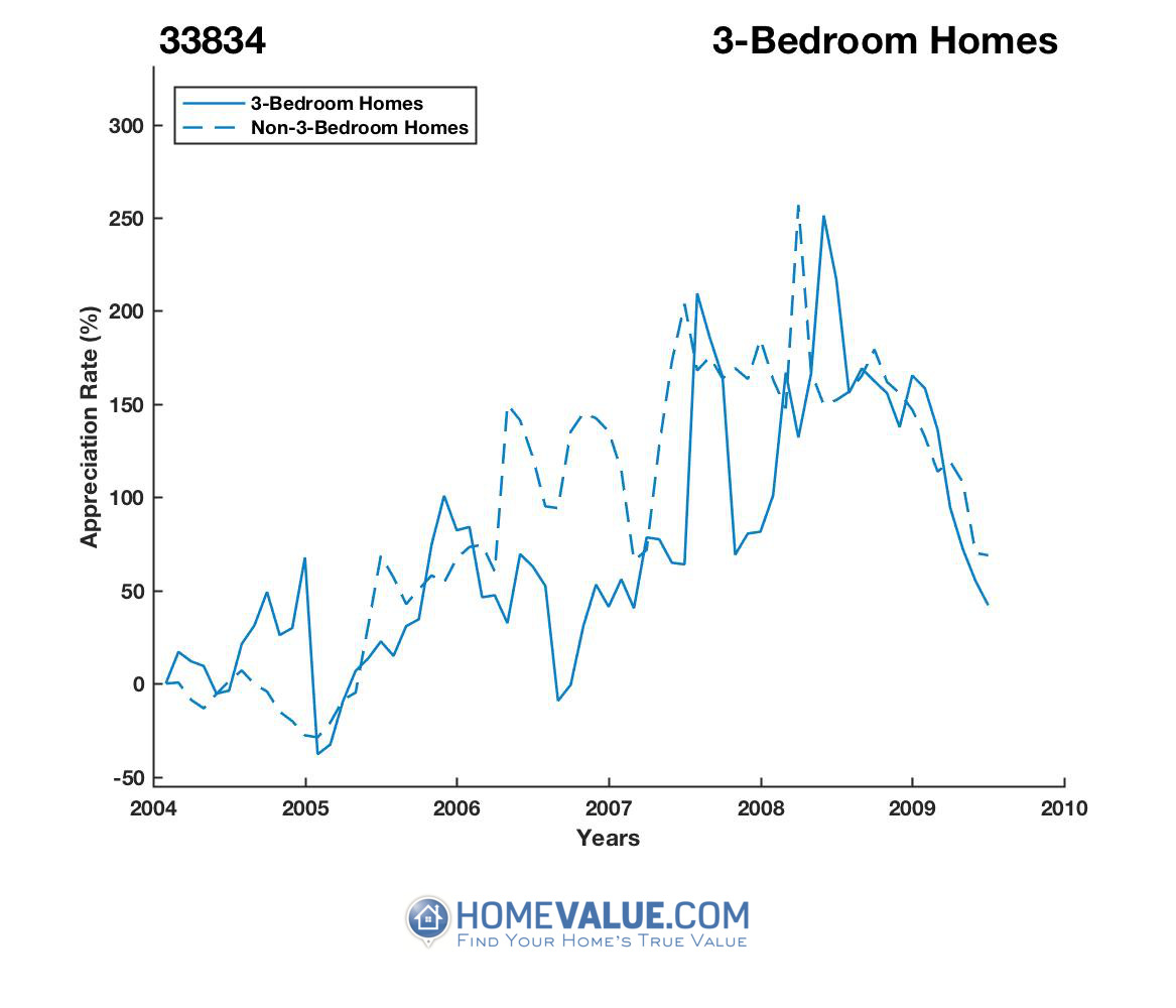3 Bedrooms Homes have appreciated 5.0x faster since 09/15/2012.