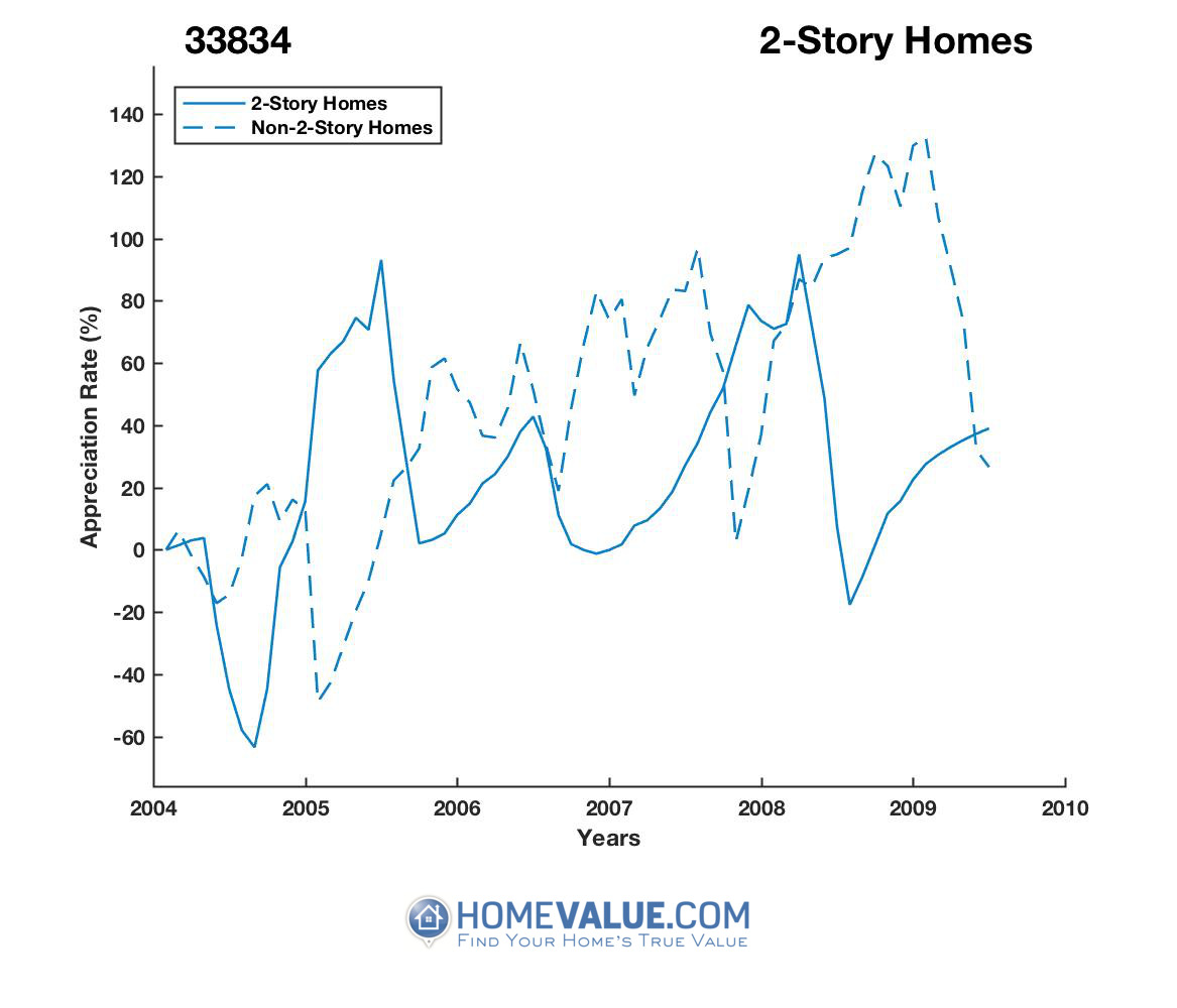 2 Stories Homes have appreciated 3.4x faster since 09/15/2016.