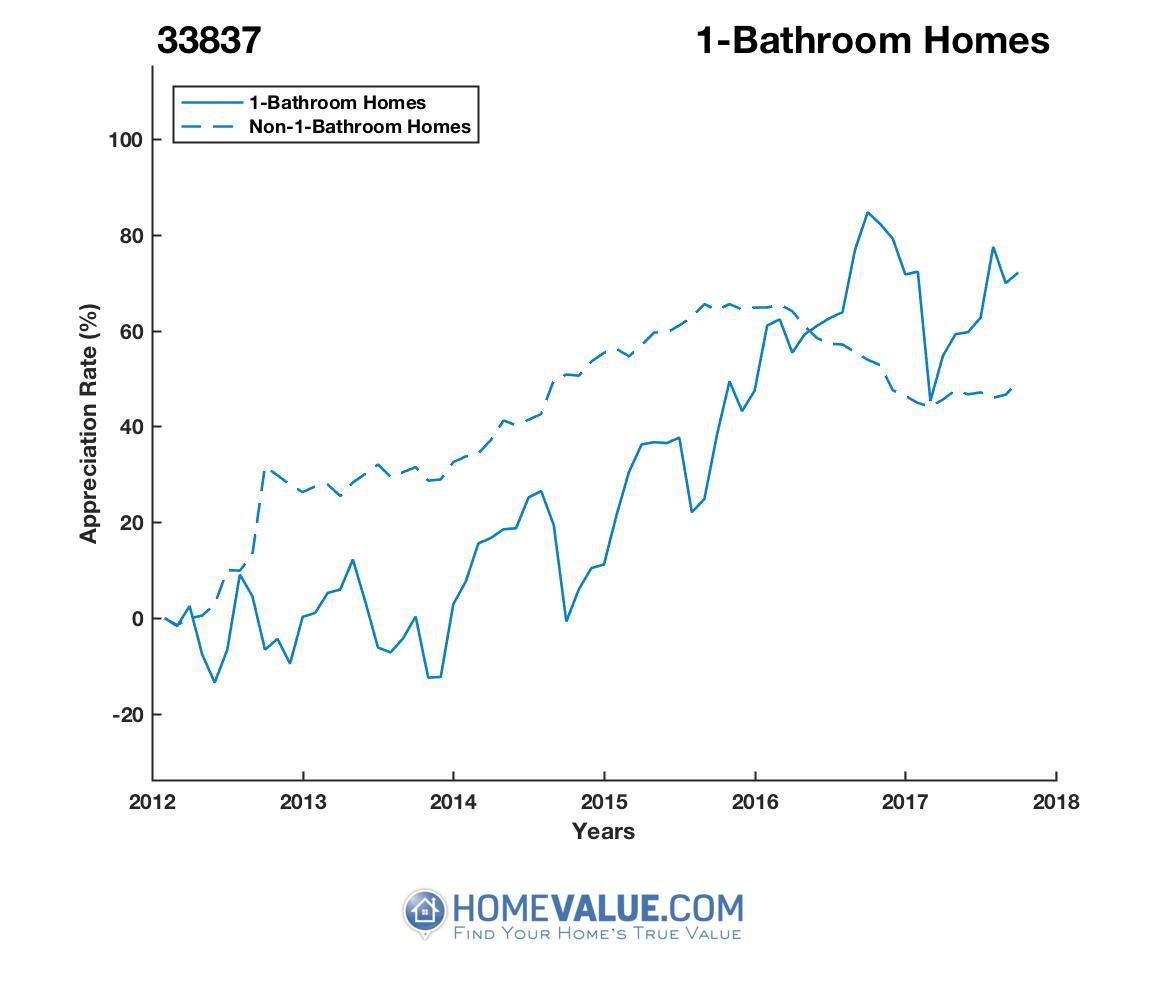 1 Bathroom Homes have appreciated 74% faster since 09/15/2014.