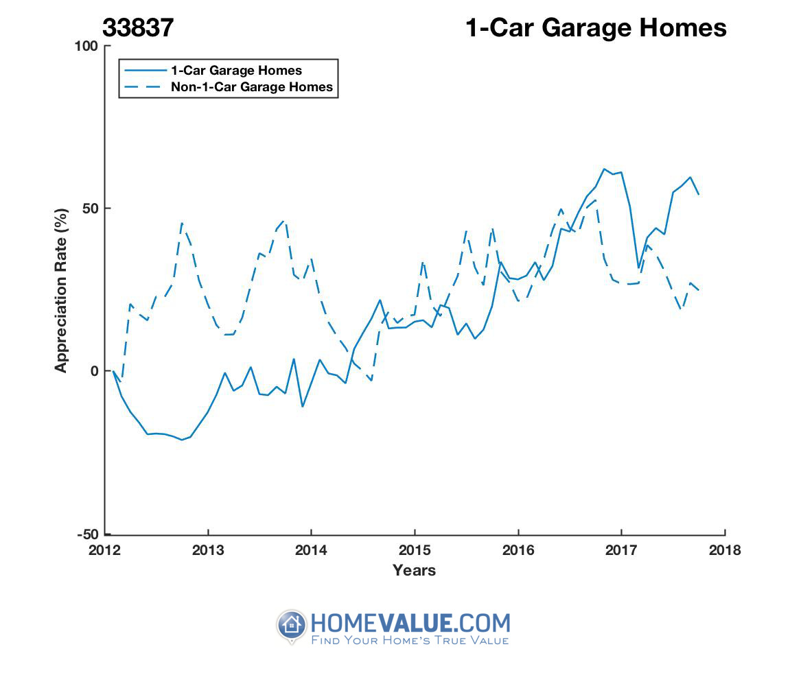 1 Car Garage Homes have appreciated 2.1x faster since 09/15/2012.