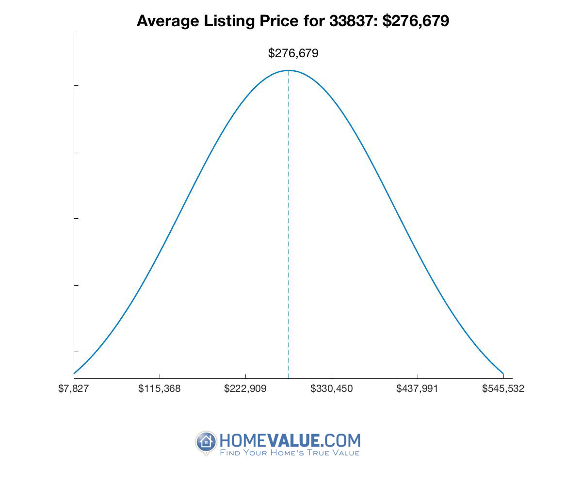 Average List Price 33837