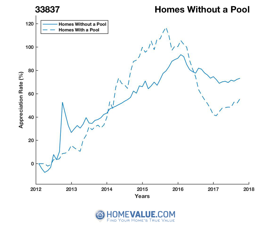 Homes Without A Pool Homes have appreciated 32% faster since 03/15/2012.
