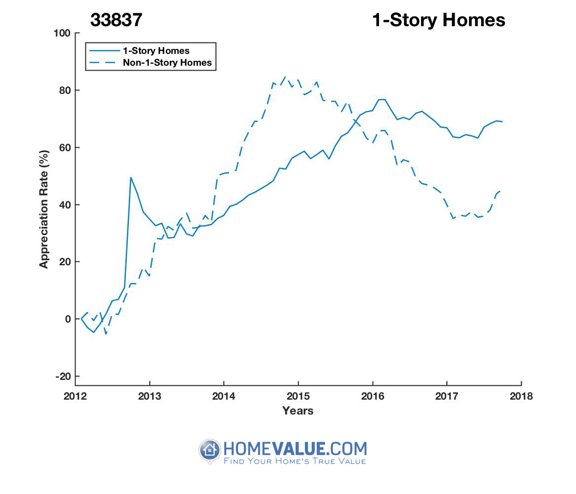 1 Story Homes have appreciated 31% faster since 03/15/2012.