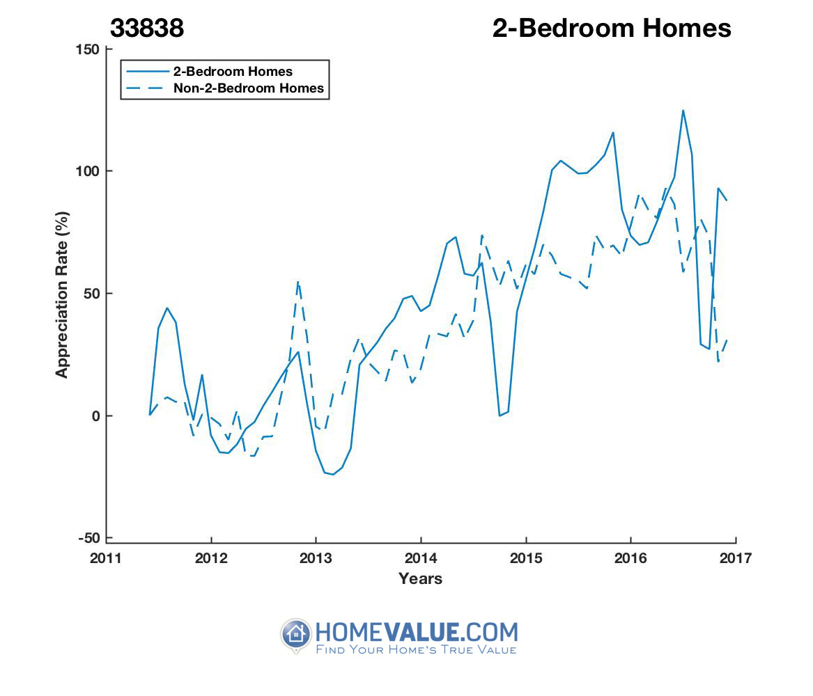 2 Bedrooms Homes have appreciated 3.4x faster since 03/15/2013.