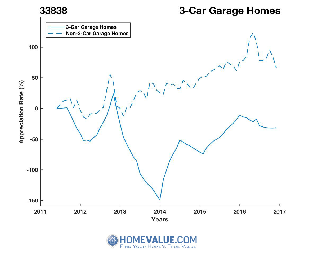 3 Car Garage Homes have appreciated 5.6x faster since 03/15/2014.