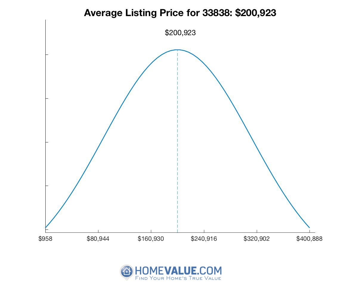 Average List Price 33838