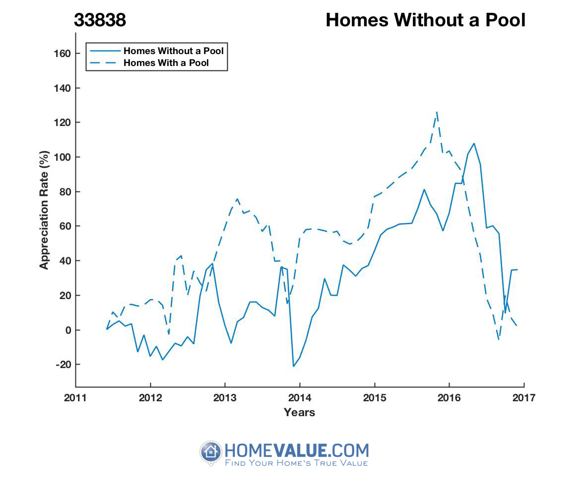 Homes Without A Pool Homes have appreciated 72% faster since 03/15/2013.