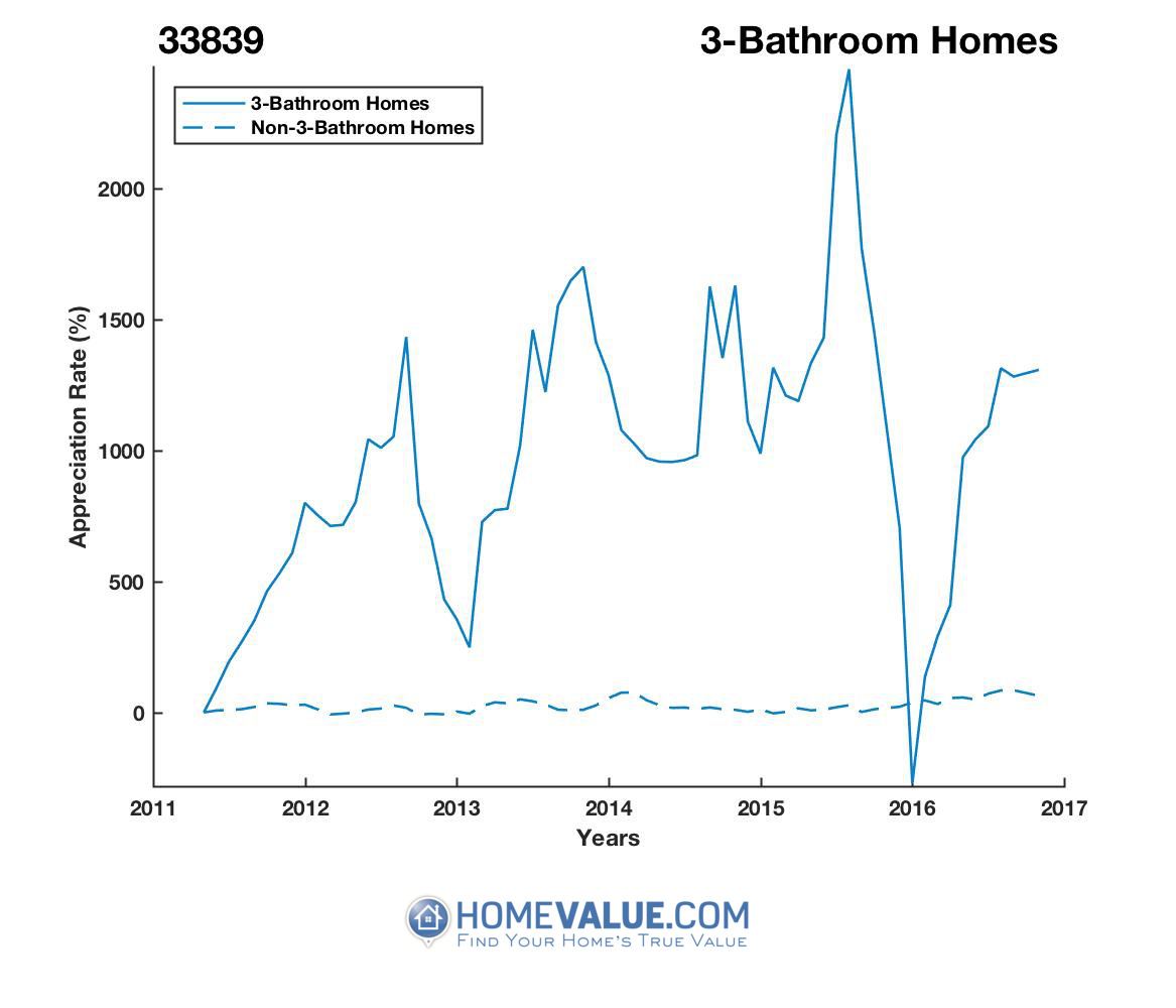 3 Bathrooms Homes have appreciated 2.7x faster since 03/15/2016.