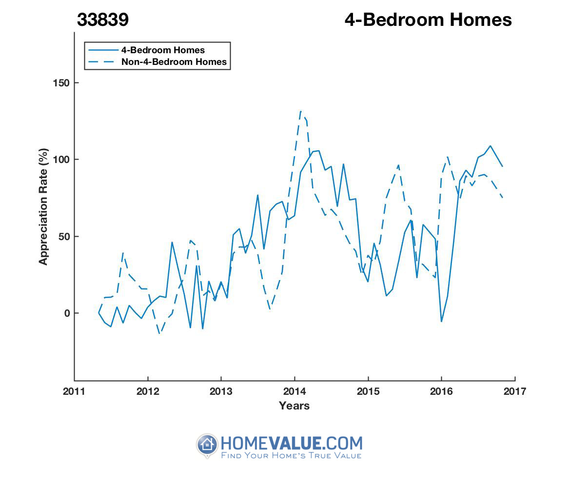 4 Bedrooms Homes have appreciated 2.0x faster since 03/15/2015.