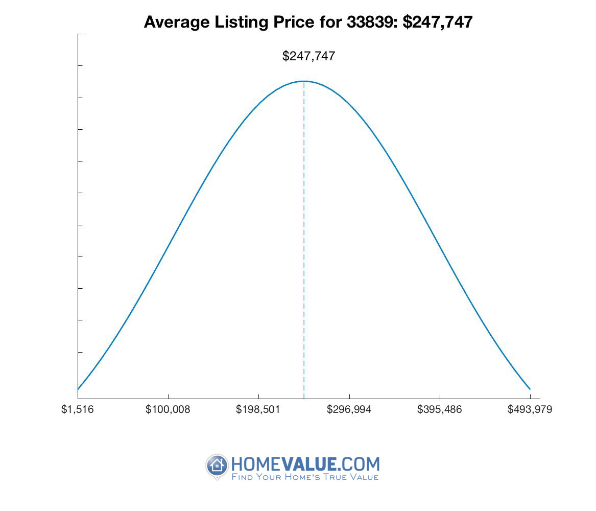 Average List Price 33839
