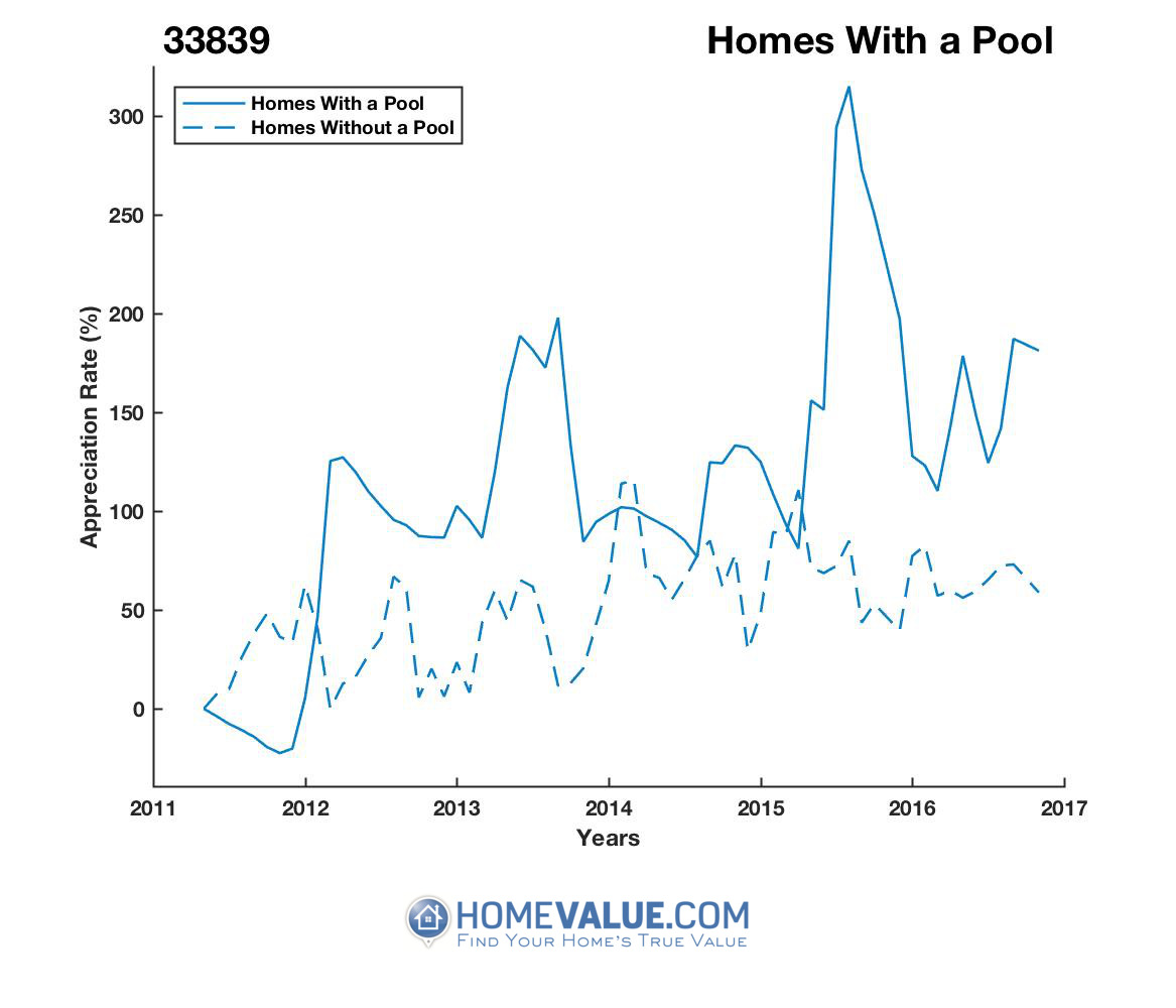 1 Homes With A Pool Homes have appreciated 2.3x faster since 03/15/2017.