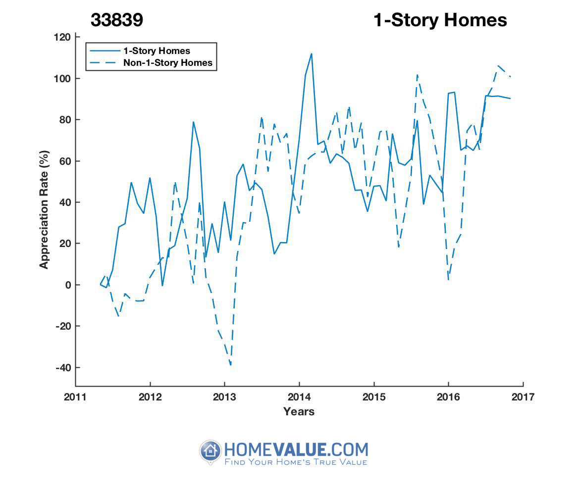 1 Story Homes have appreciated 69% faster since 09/15/2013.