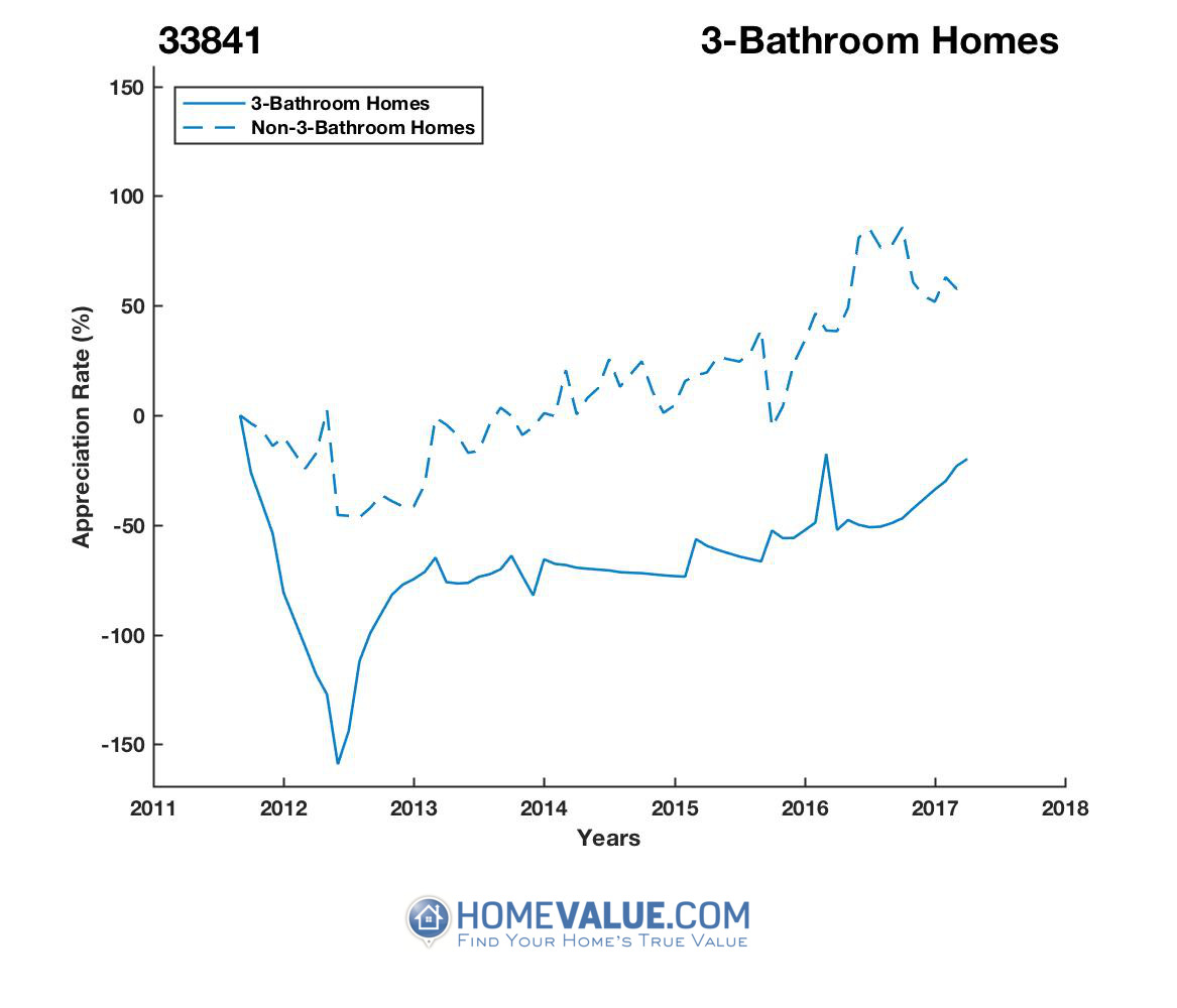 3 Bathrooms Homes have appreciated 5.9x faster since 09/15/2012.