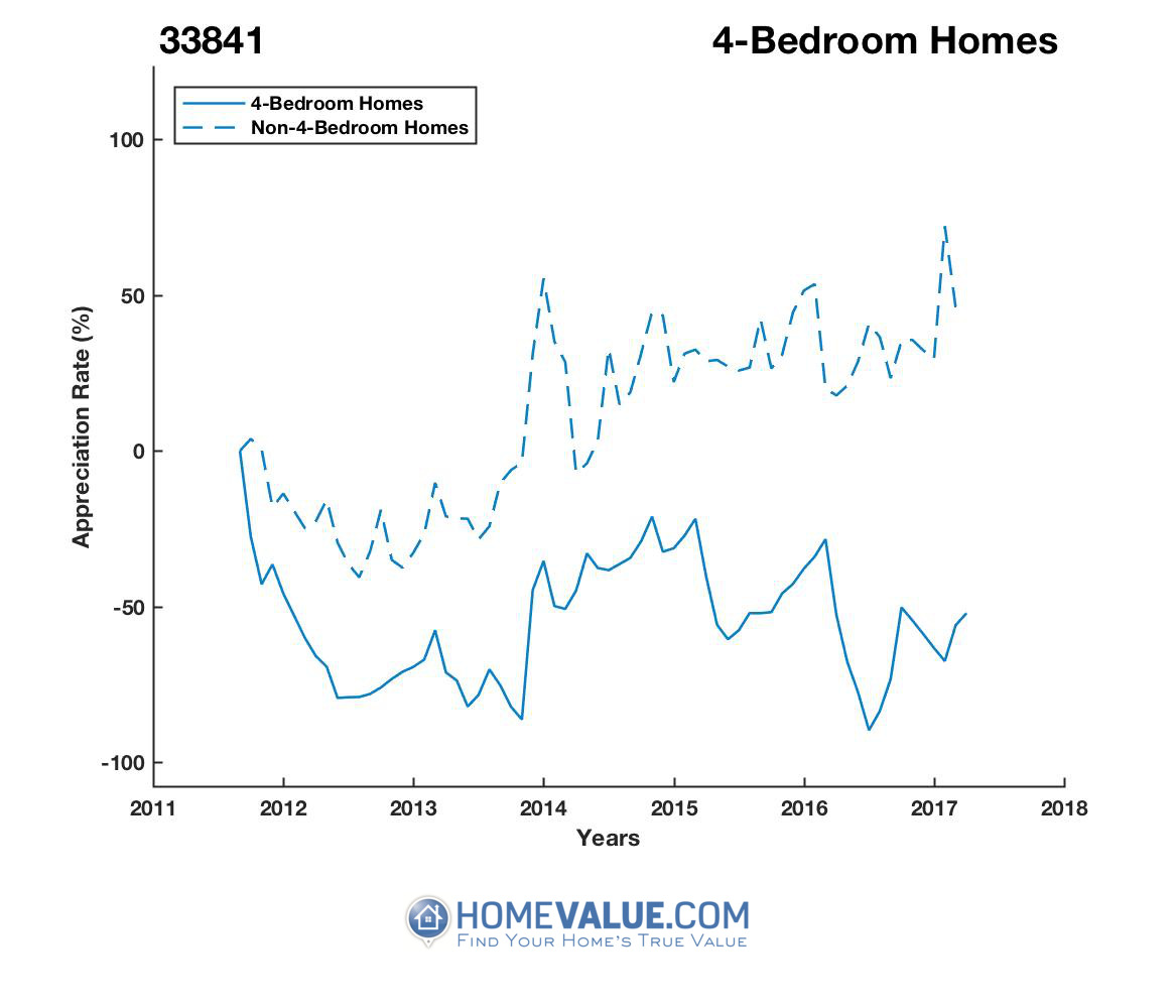 4 Bedrooms Homes have appreciated 3.5x faster since 09/15/2013.