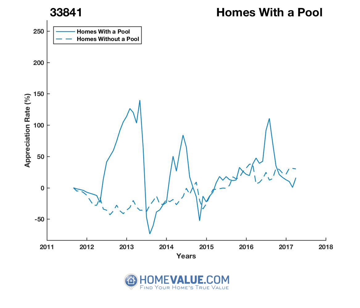 1 Homes With A Pool Homes have appreciated 3.3x faster since 09/15/2013.