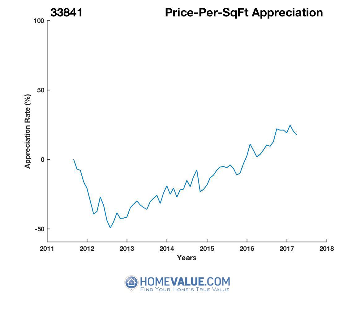 Average Price Per Sq.Ft. 33841
