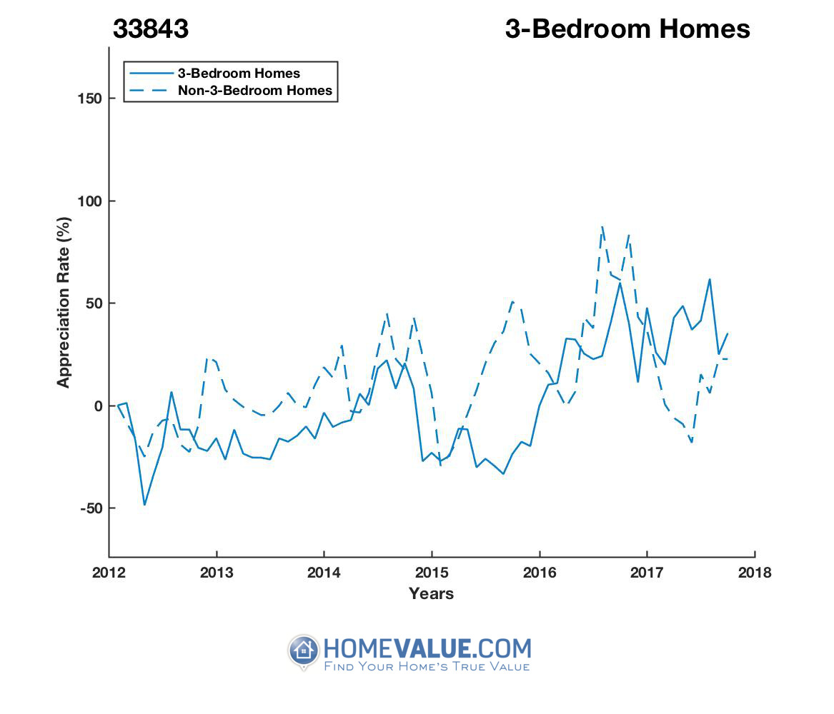 3 Bedrooms Homes have appreciated 89% faster since 09/15/2015.