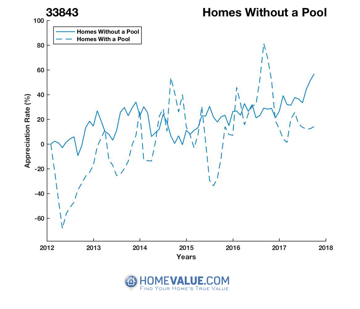 Homes Without A Pool Homes have appreciated 75% faster since 09/15/2014.
