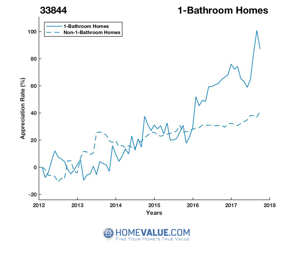 1 Bathroom Homes have appreciated 71% faster since 03/15/2013.